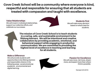 Cove Creek School - Vision, Mission, Core Beliefs